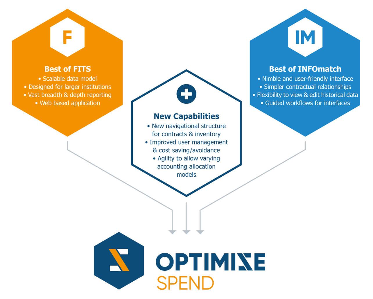 FITS-INFOmatch-Optimize-Spend