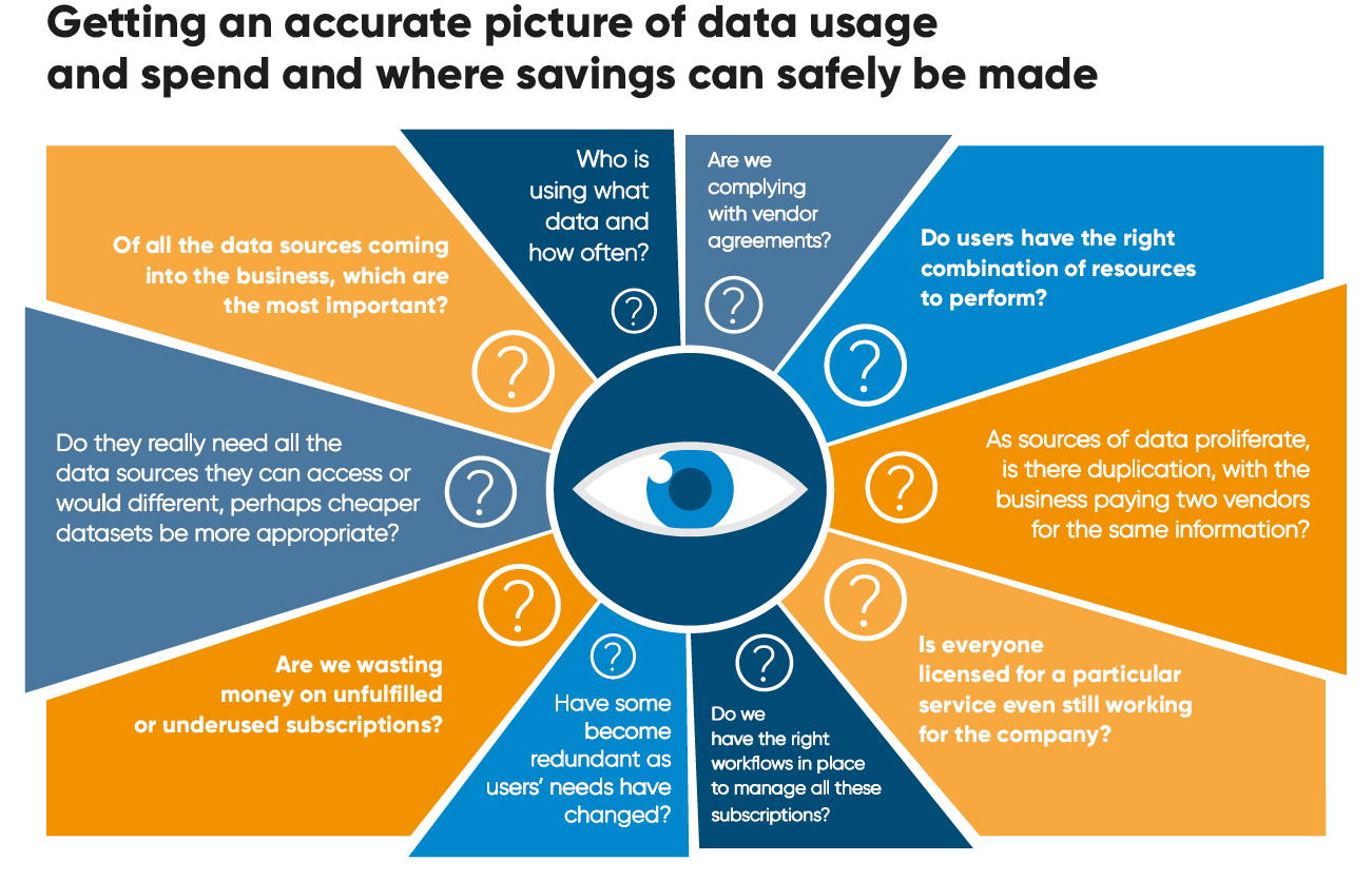 Getting an accurate pitcture of data usage and spend and where savings can be made