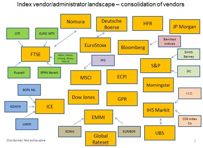 Index vendor-administrator landscape