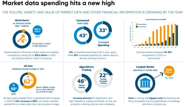Market data spending hits a new high