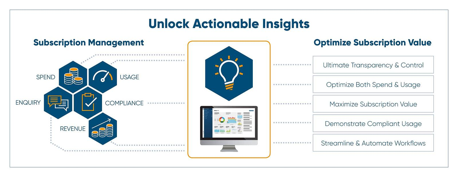 Optimize Insights diagram