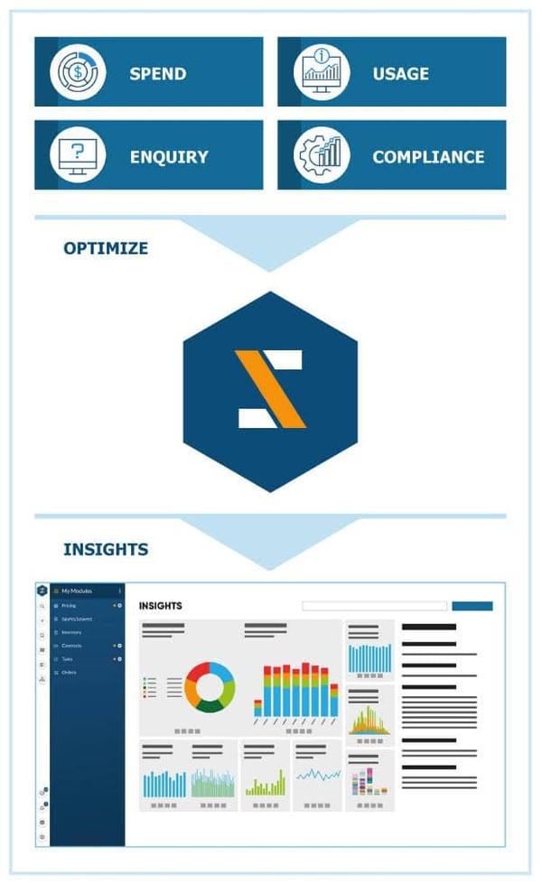 Optimizing enterprise subscriptions spend, usage, compliance & enquiries
