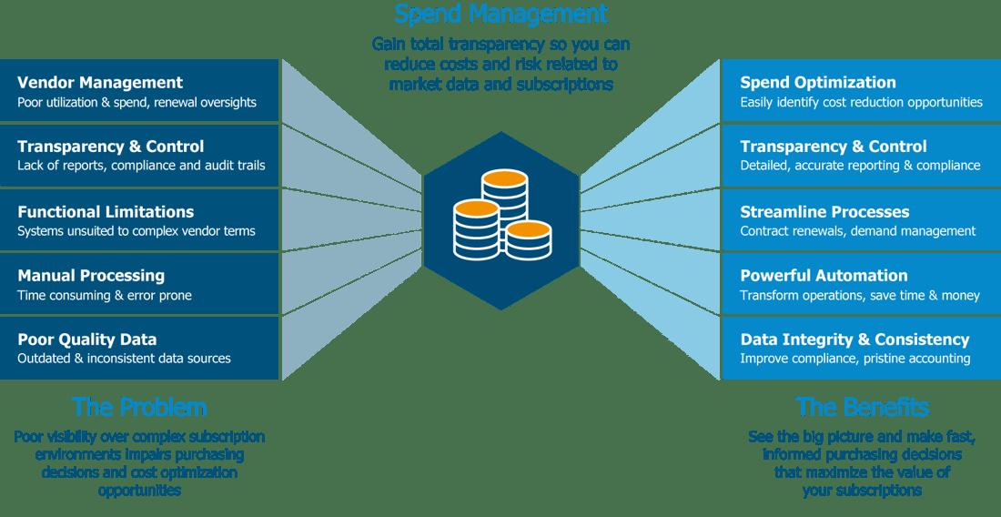 TRG-Screen-Optimize-Spend-diagram