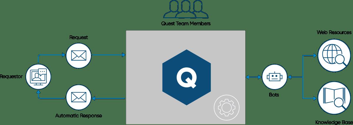 TRGS_Quest_RequestBot_diagram