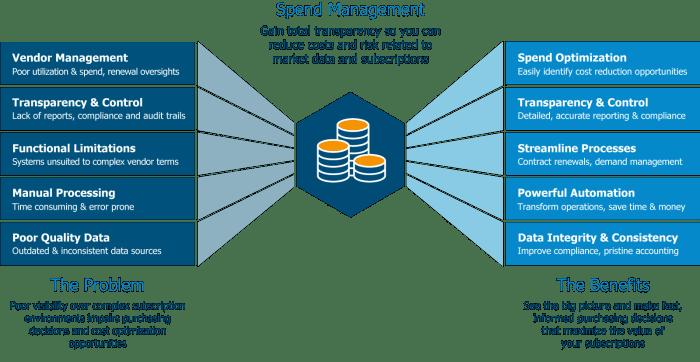 next-generation-enterprise-subscription-spend-management-software-optimize-spend
