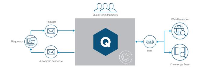 quest-pro-response-and-citation-bots-v3