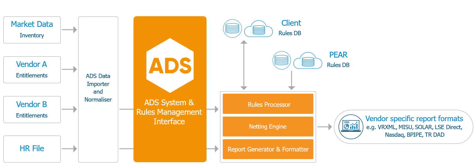 ADS - Axon Declaration Service